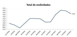 Peic junho Grafico