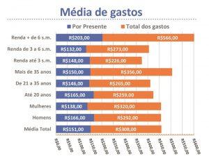 Media de gastos