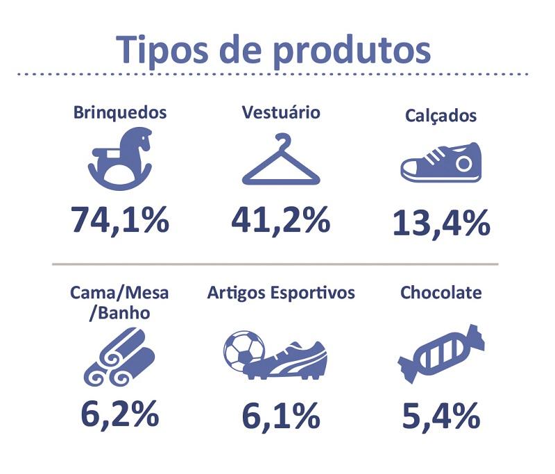 Tipos de produtos NATAL