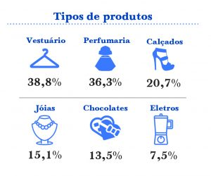 Tipos de produtos19